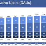 Facebook shares rise on strong Q3, users up 2% to 2.45B