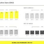 Snapchat beats in Q3, adding 7M users & revenue up 50%