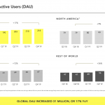 Snapchat hits 218M users but big Q4 losses sink share price